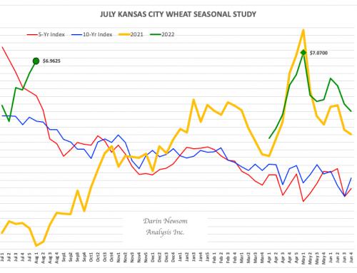 July Kansas City Wheat: Second Verse