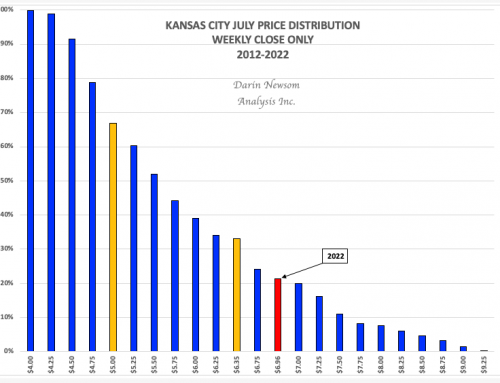 July Kansas City Wheat: High Flying