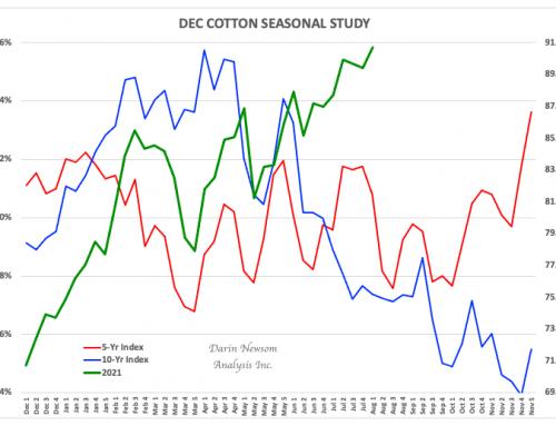 December Cotton: Still Climbing