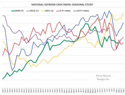 Cash Soybeans: Staying Strong