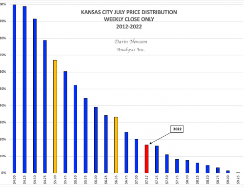July Kansas City Wheat: This One Thing