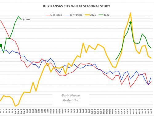 July Kansas City Wheat: Another Fun Year Ahead