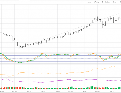 Weekly Analysis: Cotton