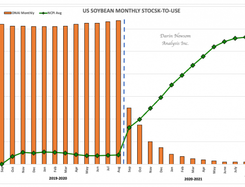 US Soybean Stocks-to-Use