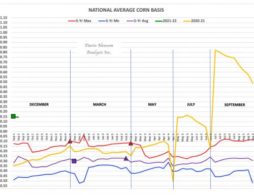 Corn Basis: Early Adjustments