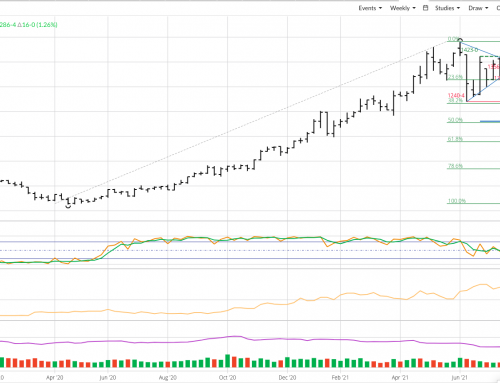 Weekly Analysis: Soybeans