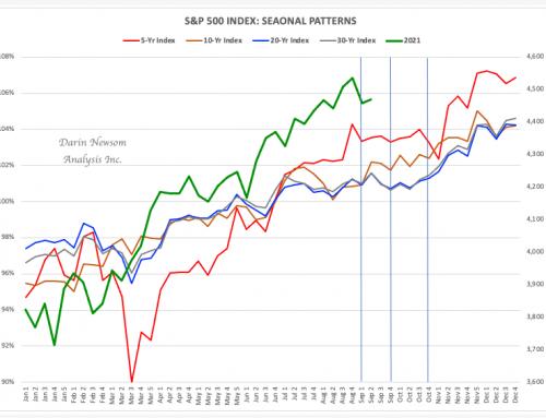 S&P 500 Index: Stock-toberfest