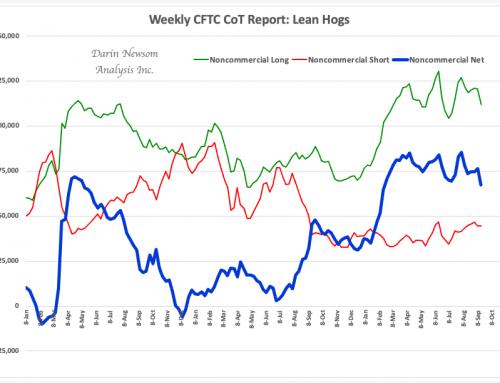 CFTC CoT: Lean Hogs