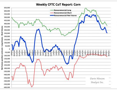 CFTC CoT: Corn