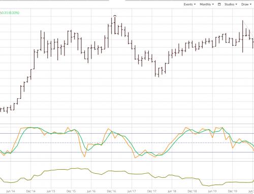 Technical Quickie: US Dollar Index