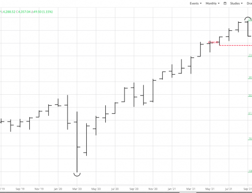 S&P 500 Index: Technicals and Rule #7