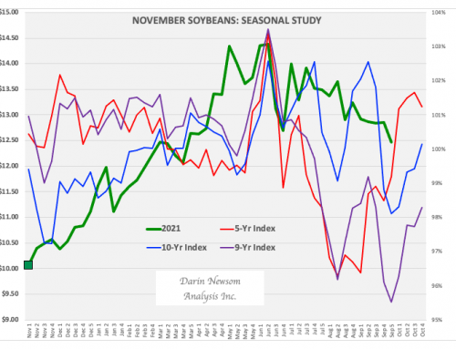 November Soybeans: Time