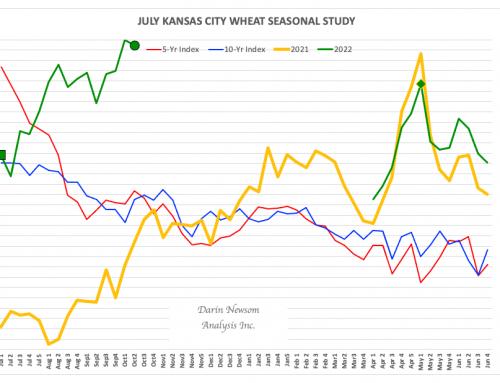 July Kansas City Wheat: Something Happening Here