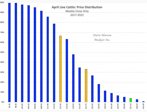 April Live Cattle: High Times