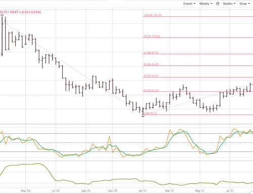 US Dollar Index: Ready to Turn