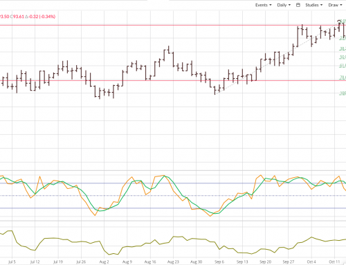 US Dollar Index: Trends of Every Length