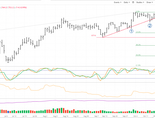 Technical Quickie: July Kansas City Wheat